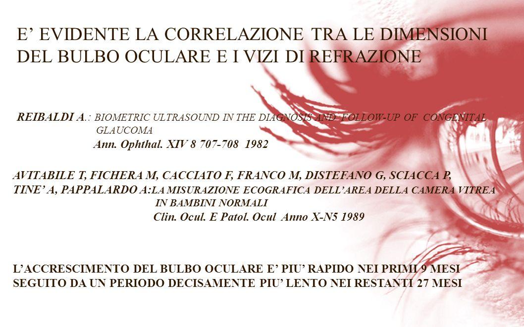 E' EVIDENTE LA CORRELAZIONE TRA LE DIMENSIONI DEL BULBO OCULARE E I VIZI DI REFRAZIONE REIBALDI A.: BIOMETRIC ULTRASOUND IN THE DIAGNOSIS AND FOLLOW-UP OF CONGENITAL GLAUCOMA Ann. Ophthal. XIV 8 707-708 1982