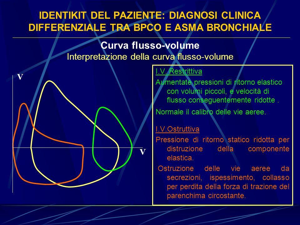 Interpretazione della curva flusso-volume