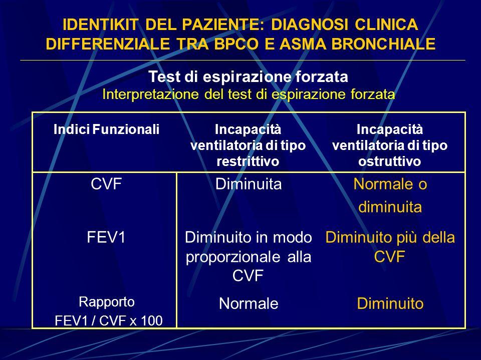 Test di espirazione forzata CVF Diminuita Normale o diminuita FEV1