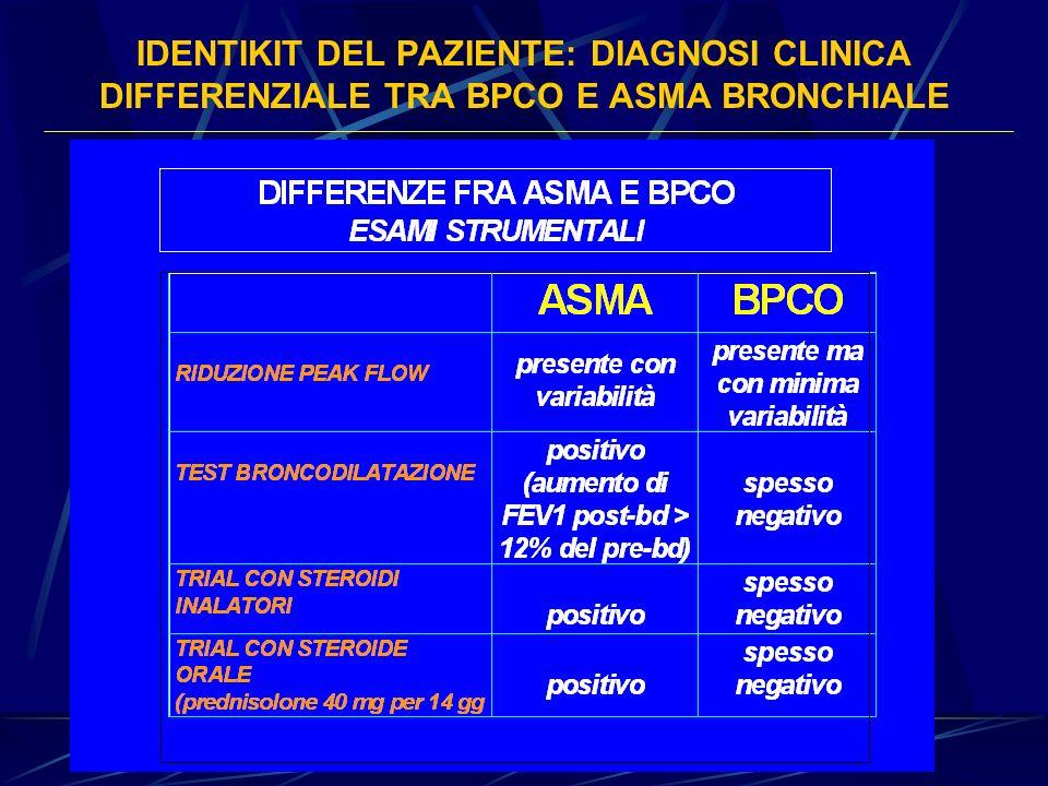 IDENTIKIT DEL PAZIENTE: DIAGNOSI CLINICA DIFFERENZIALE TRA BPCO E ASMA BRONCHIALE