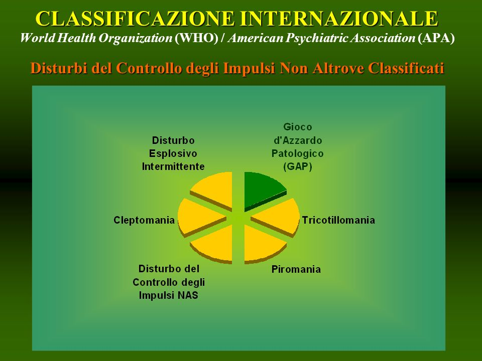 CLASSIFICAZIONE INTERNAZIONALE World Health Organization (WHO) / American Psychiatric Association (APA) Disturbi del Controllo degli Impulsi Non Altrove Classificati
