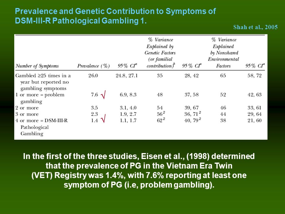 Prevalence and Genetic Contribution to Symptoms of DSM-III-R Pathological Gambling 1.