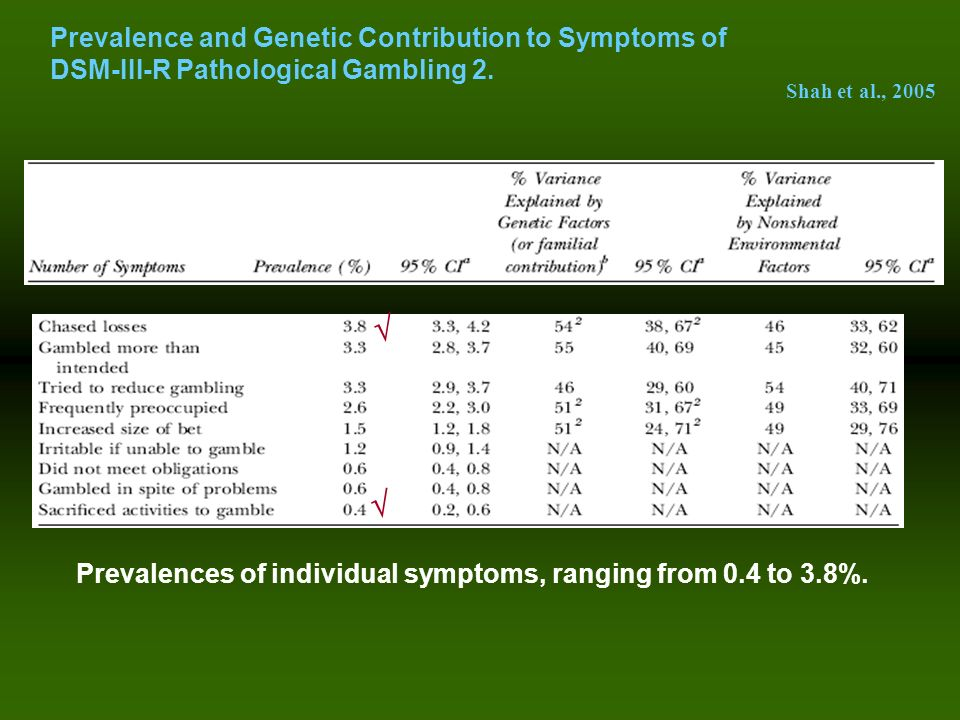Prevalences of individual symptoms, ranging from 0.4 to 3.8%.