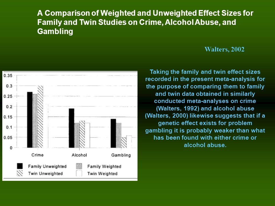 A Comparison of Weighted and Unweighted Effect Sizes for Family and Twin Studies on Crime, Alcohol Abuse, and Gambling