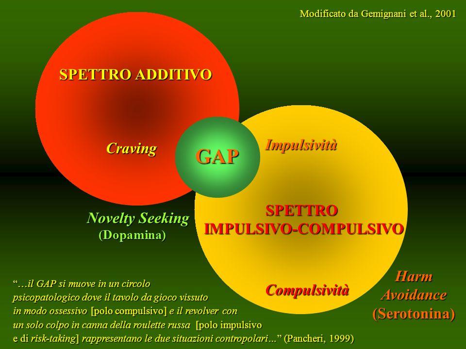 GAP SPETTRO ADDITIVO Impulsività Craving SPETTRO