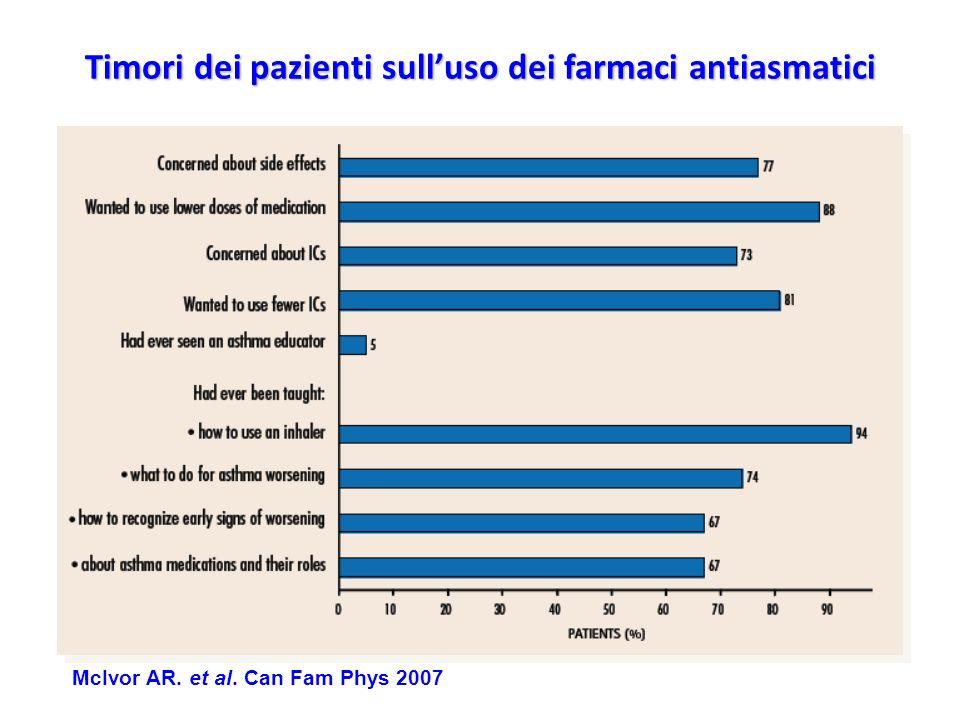 Timori dei pazienti sull'uso dei farmaci antiasmatici