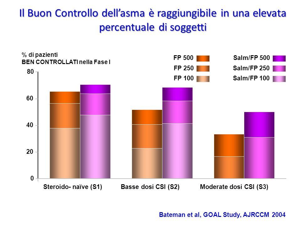 Il Buon Controllo dell'asma è raggiungibile in una elevata percentuale di soggetti