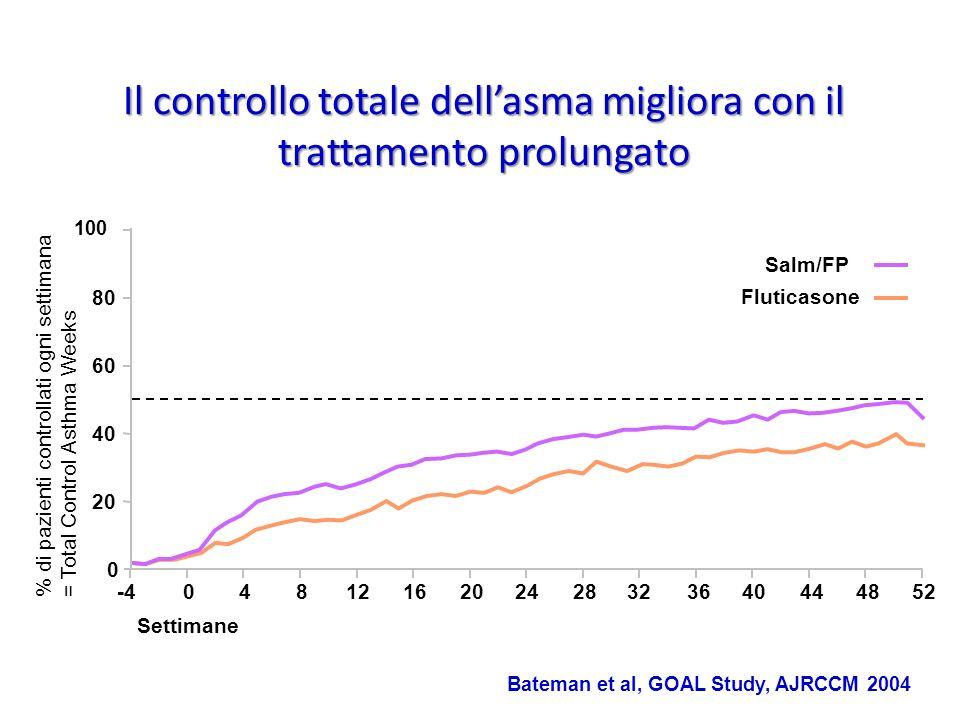 Il controllo totale dell'asma migliora con il trattamento prolungato
