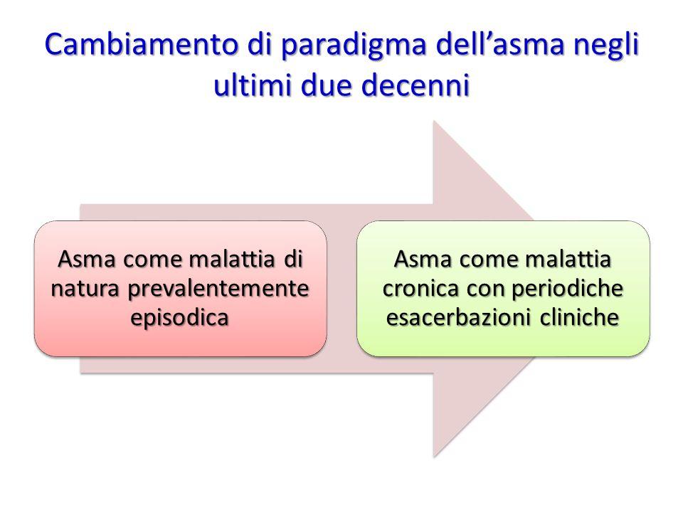 Cambiamento di paradigma dell'asma negli ultimi due decenni