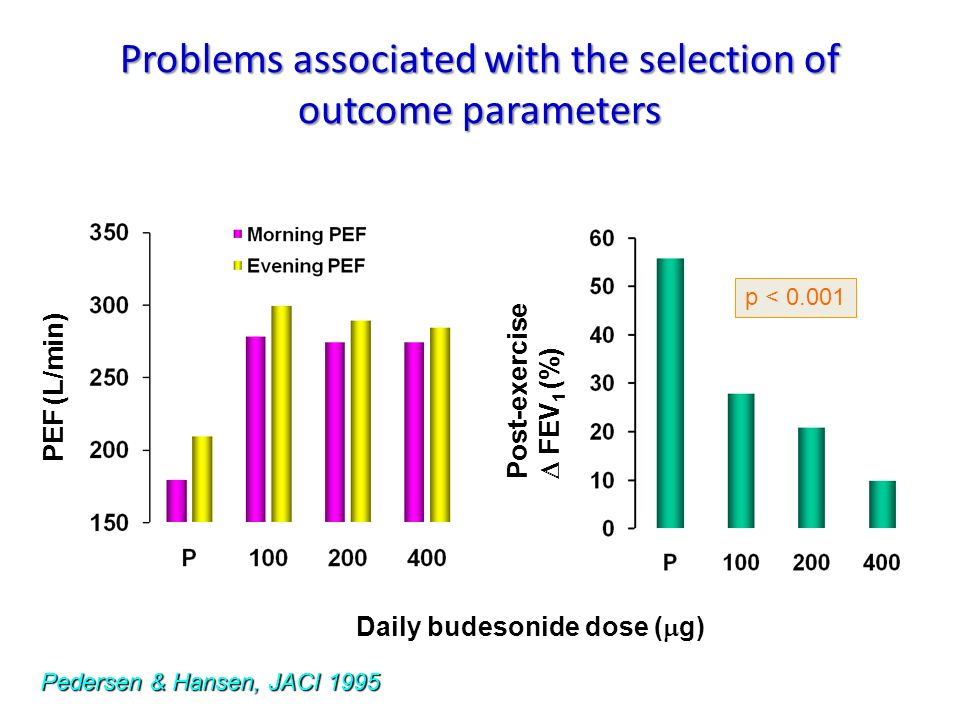 Problems associated with the selection of outcome parameters