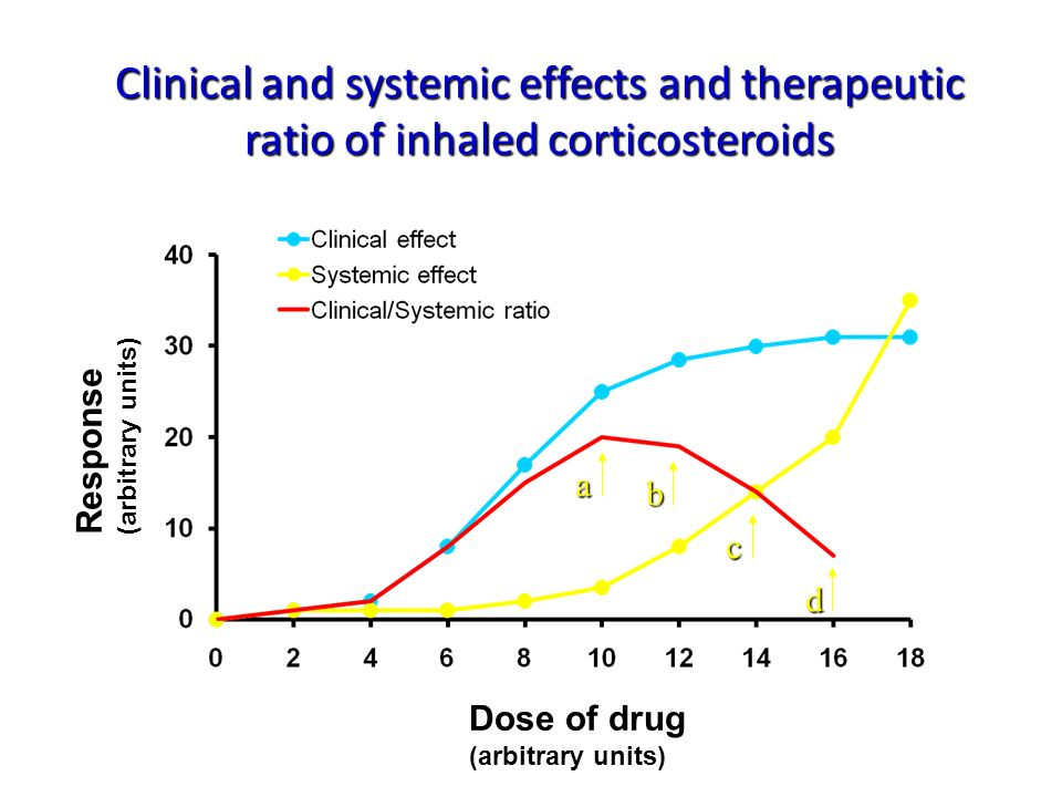 Clinical and systemic effects and therapeutic ratio of inhaled corticosteroids