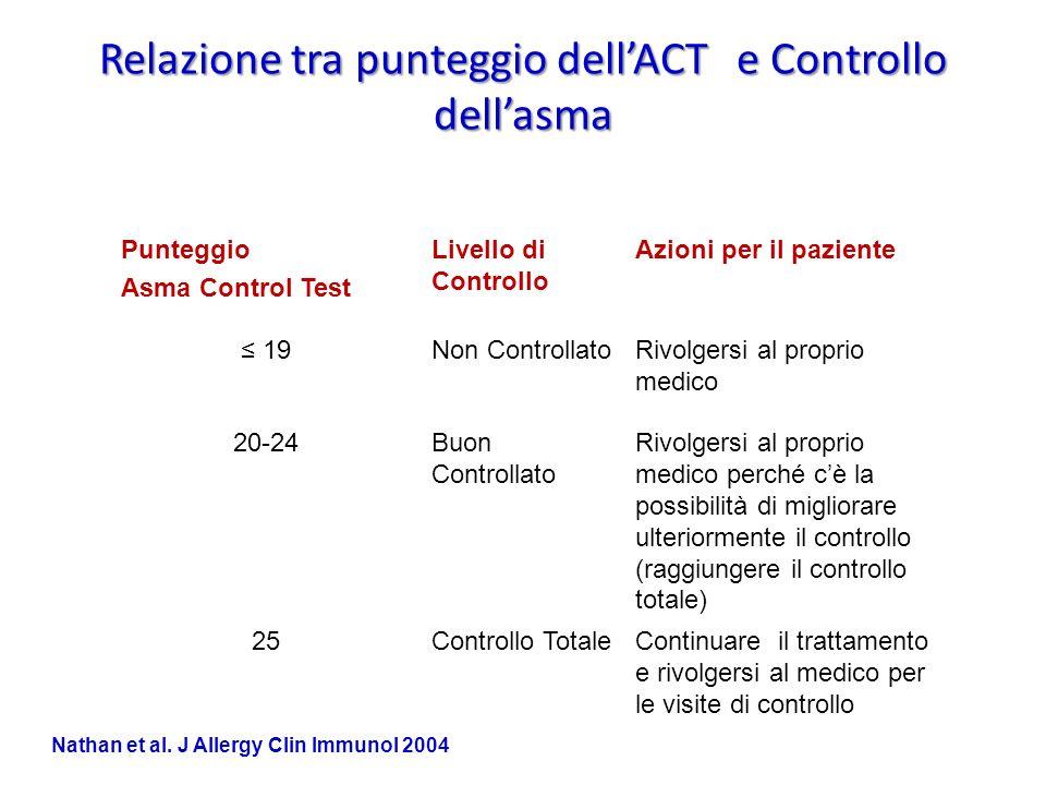 Relazione tra punteggio dell'ACT e Controllo dell'asma