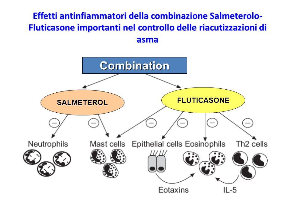 Effetti antinfiammatori della combinazione Salmeterolo-Fluticasone importanti nel controllo delle riacutizzazioni di asma