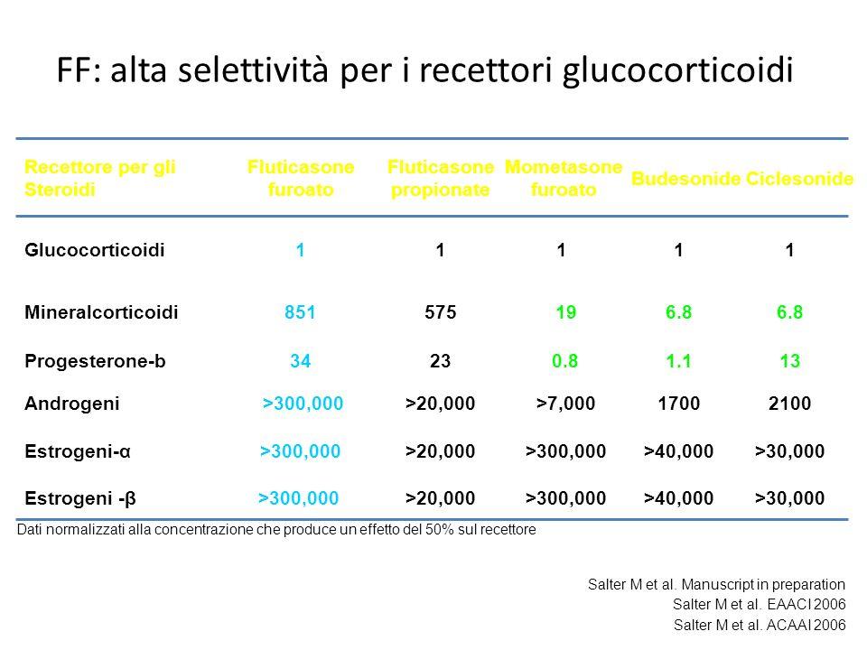 FF: alta selettività per i recettori glucocorticoidi