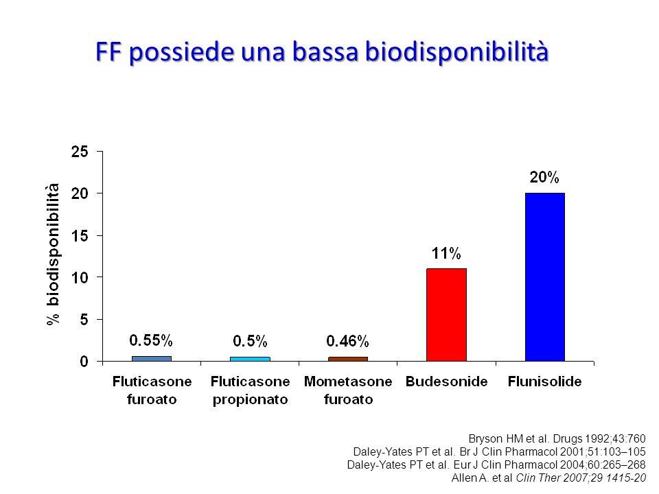 FF possiede una bassa biodisponibilità