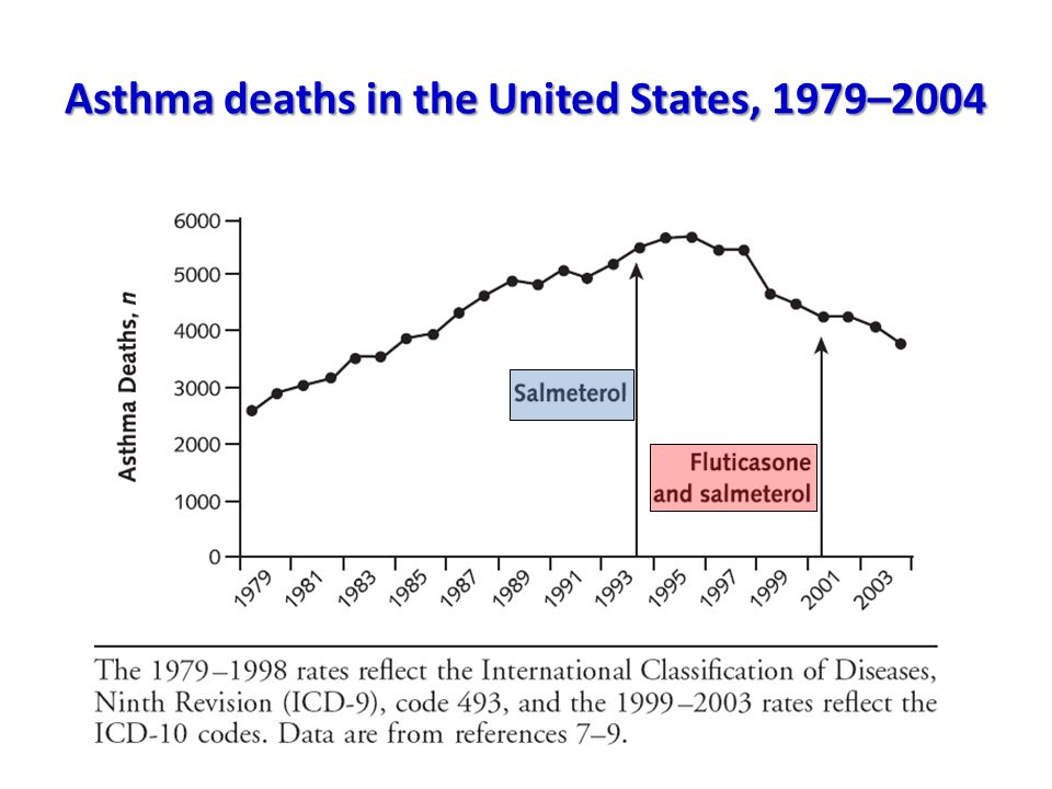 Asthma deaths in the United States, 1979–2004