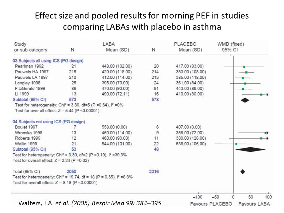 Effect size and pooled results for morning PEF in studies comparing LABAs with placebo in asthma
