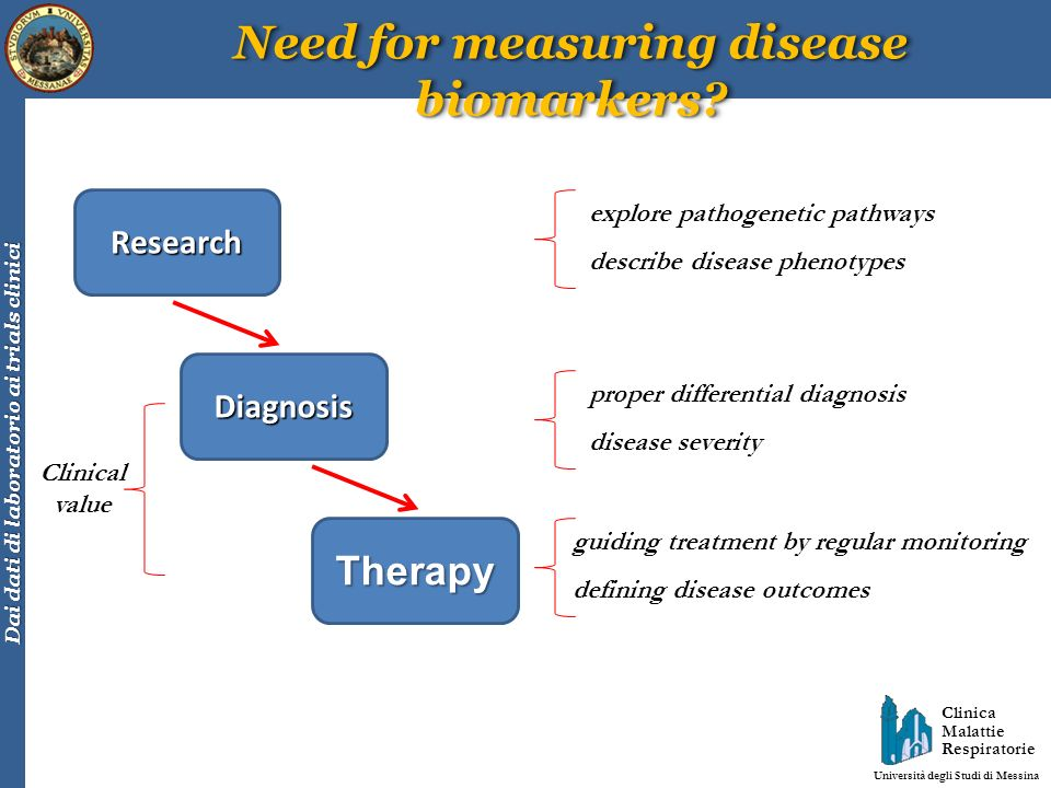 Need for measuring disease biomarkers