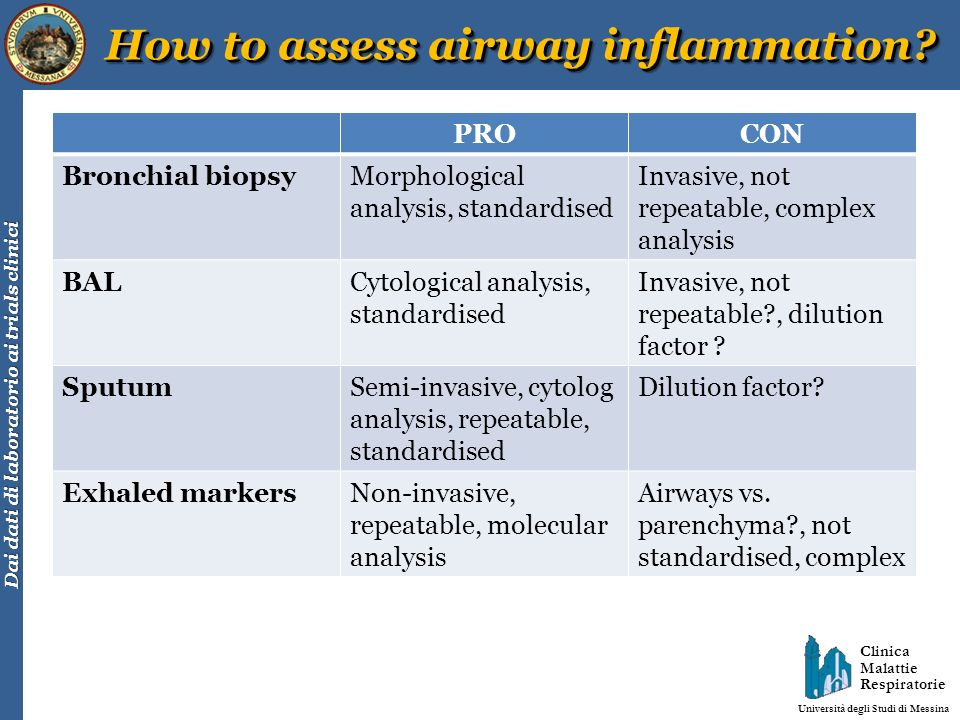 How to assess airway inflammation