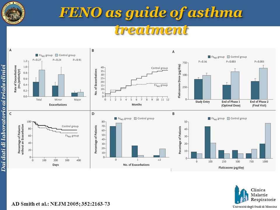 FENO as guide of asthma treatment