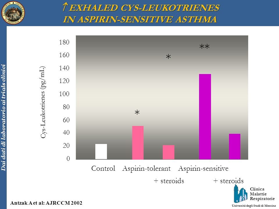  EXHALED CYS-LEUKOTRIENES IN ASPIRIN-SENSITIVE ASTHMA
