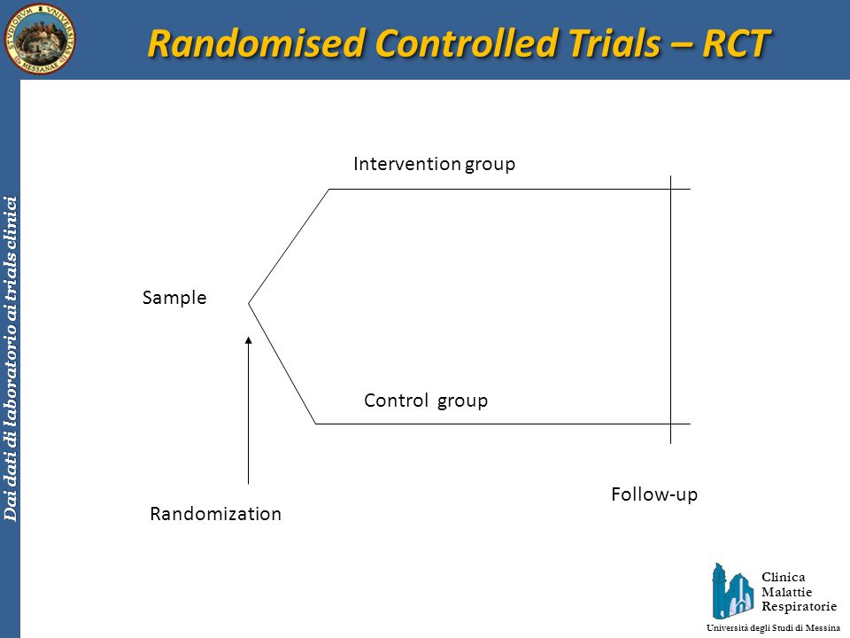 Randomised Controlled Trials – RCT