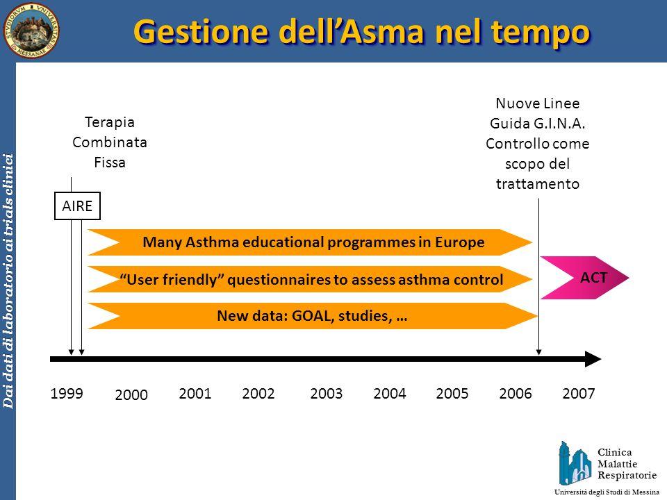 Gestione dell'Asma nel tempo
