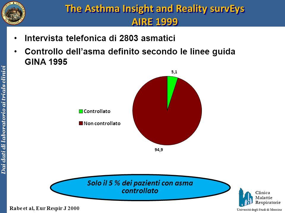 The Asthma Insight and Reality survEys AIRE 1999