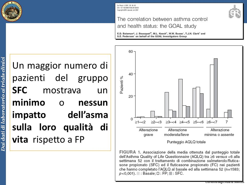 Un maggior numero di pazienti del gruppo SFC mostrava un minimo o nessun impatto dell'asma sulla loro qualità di vita rispetto a FP
