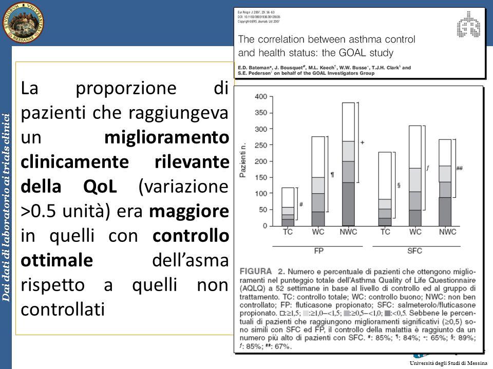 La proporzione di pazienti che raggiungeva un miglioramento clinicamente rilevante della QoL (variazione >0.5 unità) era maggiore in quelli con controllo ottimale dell'asma rispetto a quelli non controllati
