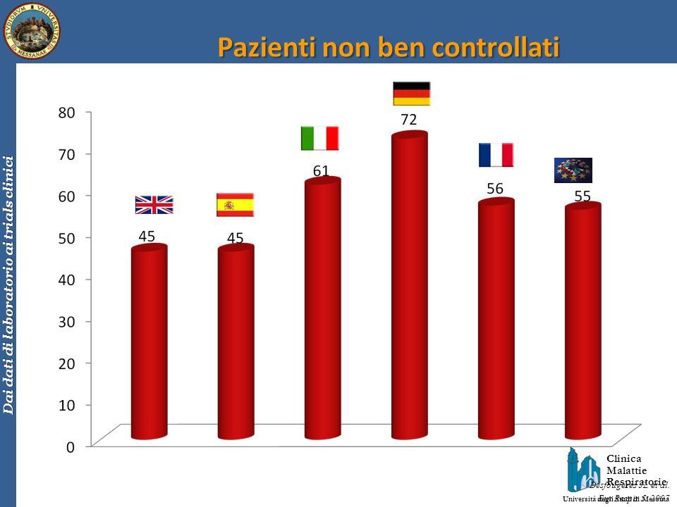 Il 55% dei pazienti non è controllato in modo soddisfacente