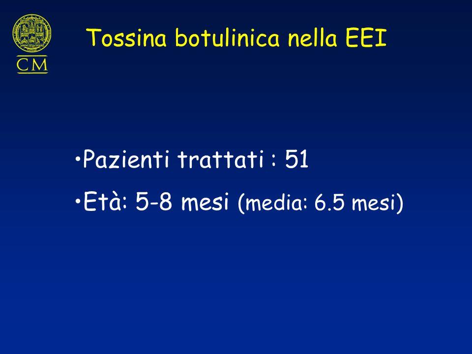 Tossina botulinica nella EEI