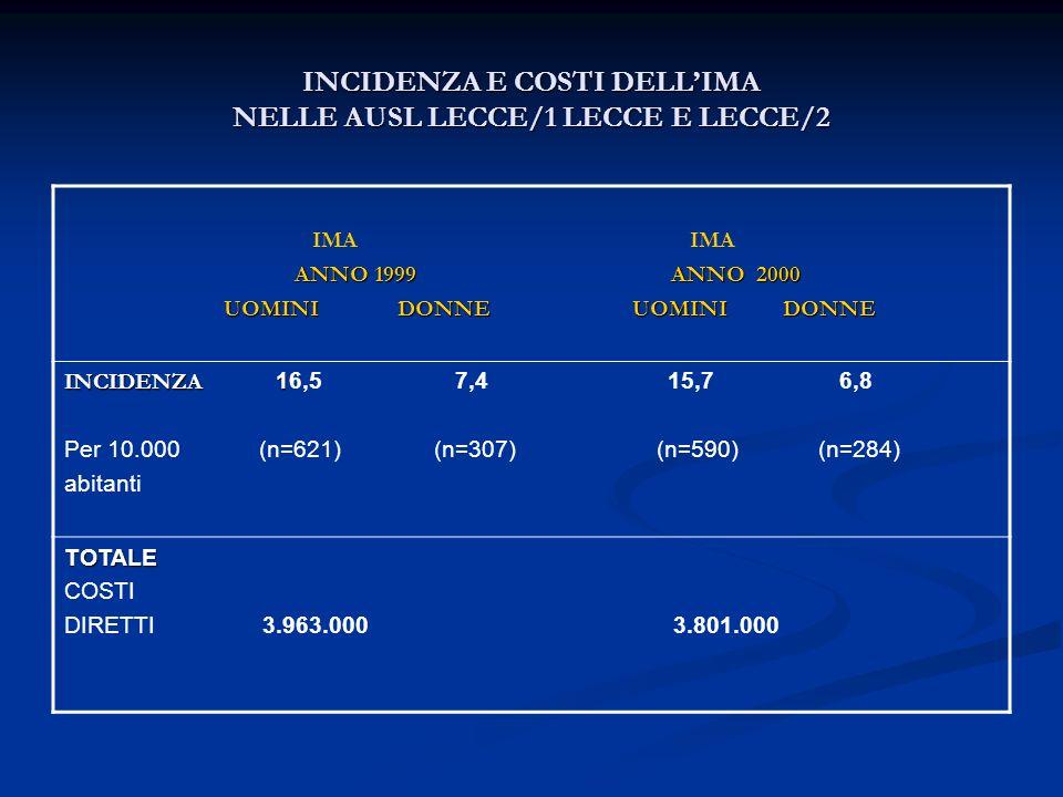 INCIDENZA E COSTI DELL'IMA NELLE AUSL LECCE/1 LECCE E LECCE/2