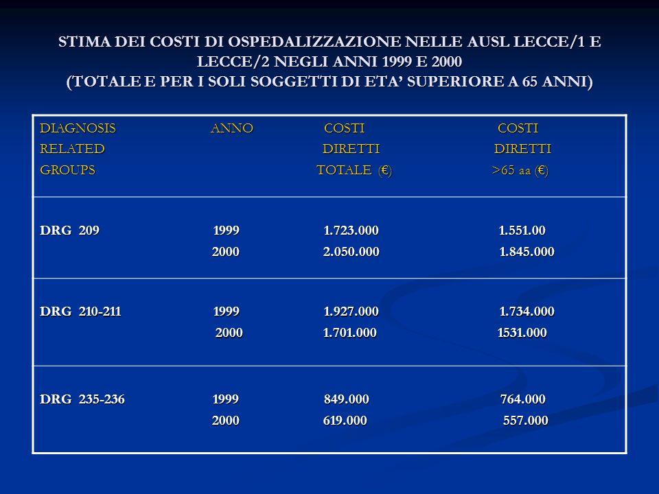 STIMA DEI COSTI DI OSPEDALIZZAZIONE NELLE AUSL LECCE/1 E LECCE/2 NEGLI ANNI 1999 E 2000 (TOTALE E PER I SOLI SOGGETTI DI ETA' SUPERIORE A 65 ANNI)