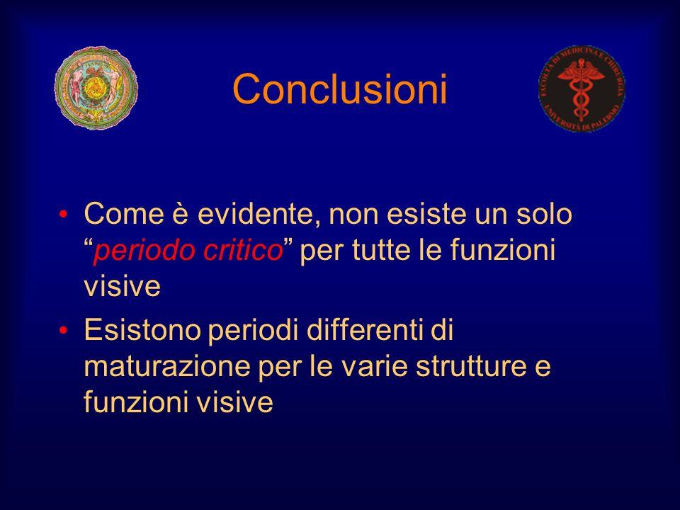 Conclusioni Come è evidente, non esiste un solo periodo critico per tutte le funzioni visive.