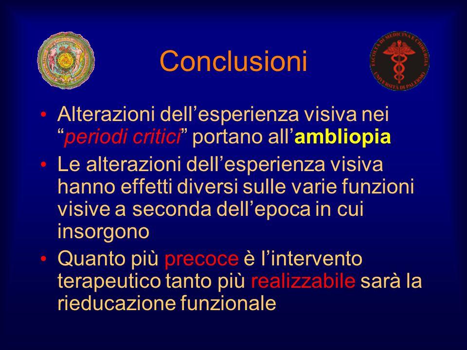 Conclusioni Alterazioni dell'esperienza visiva nei periodi critici portano all'ambliopia.