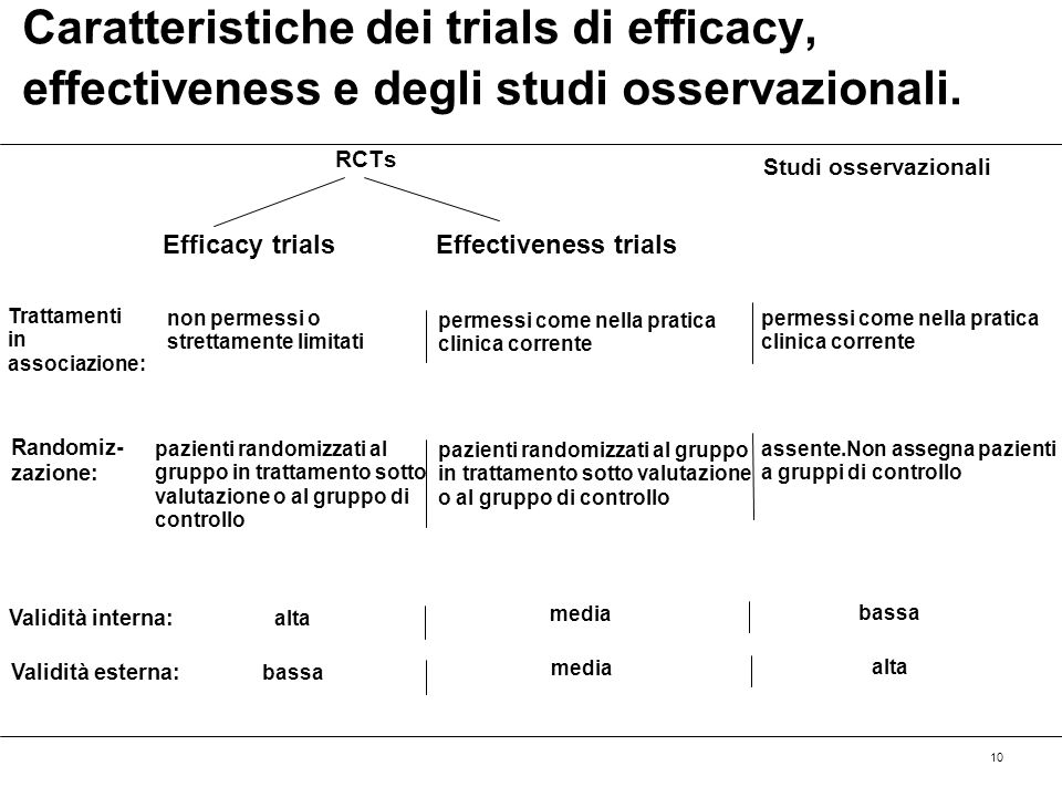 RCTs Studi osservazionali. Caratteristiche dei trials di efficacy, effectiveness e degli studi osservazionali.