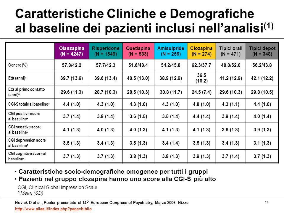 Caratteristiche Cliniche e Demografiche