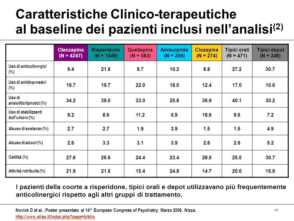 Caratteristiche Clinico-terapeutiche al baseline dei pazienti inclusi nell'analisi(2)