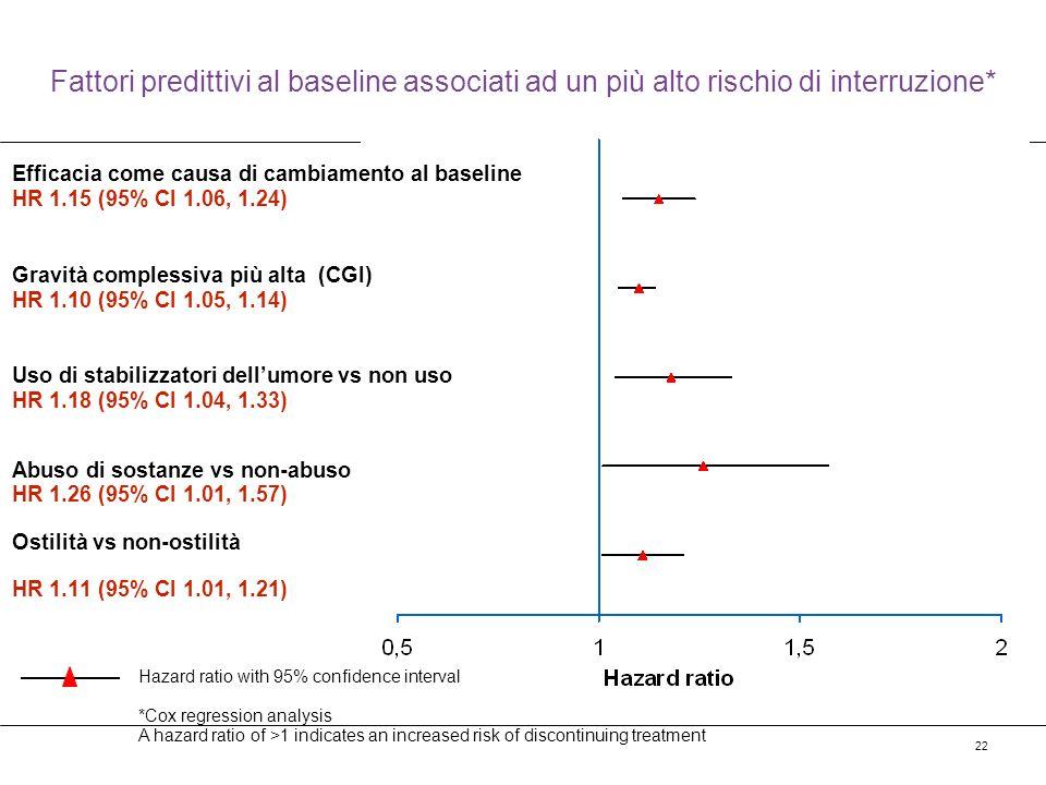 Fattori predittivi al baseline associati ad un più alto rischio di interruzione*