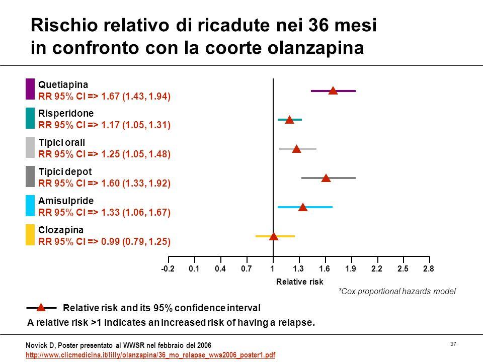 Rischio relativo di ricadute nei 36 mesi in confronto con la coorte olanzapina