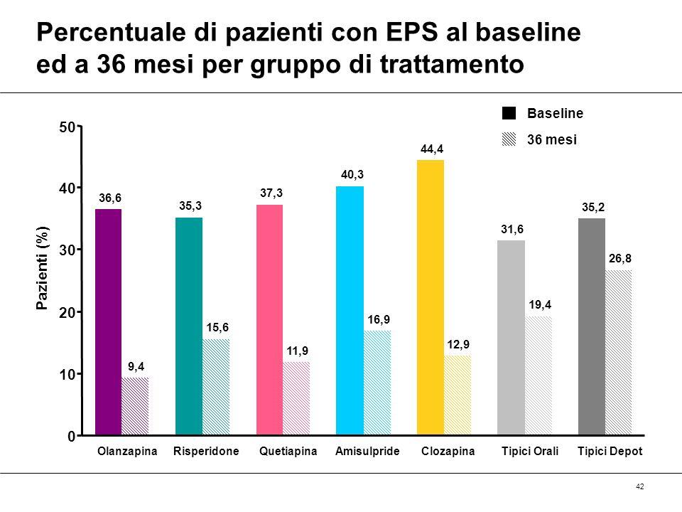 Percentuale di pazienti con EPS al baseline ed a 36 mesi per gruppo di trattamento