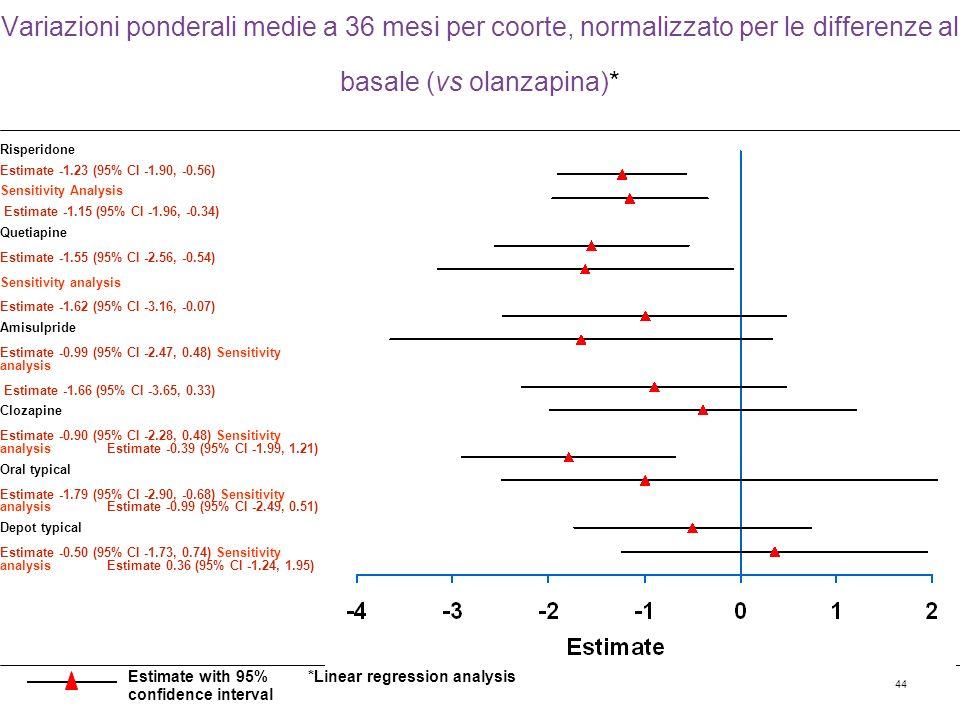 Variazioni ponderali medie a 36 mesi per coorte, normalizzato per le differenze al basale (vs olanzapina)*