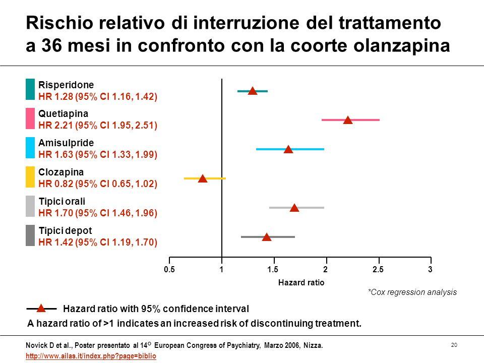 Rischio relativo di interruzione del trattamento a 36 mesi in confronto con la coorte olanzapina