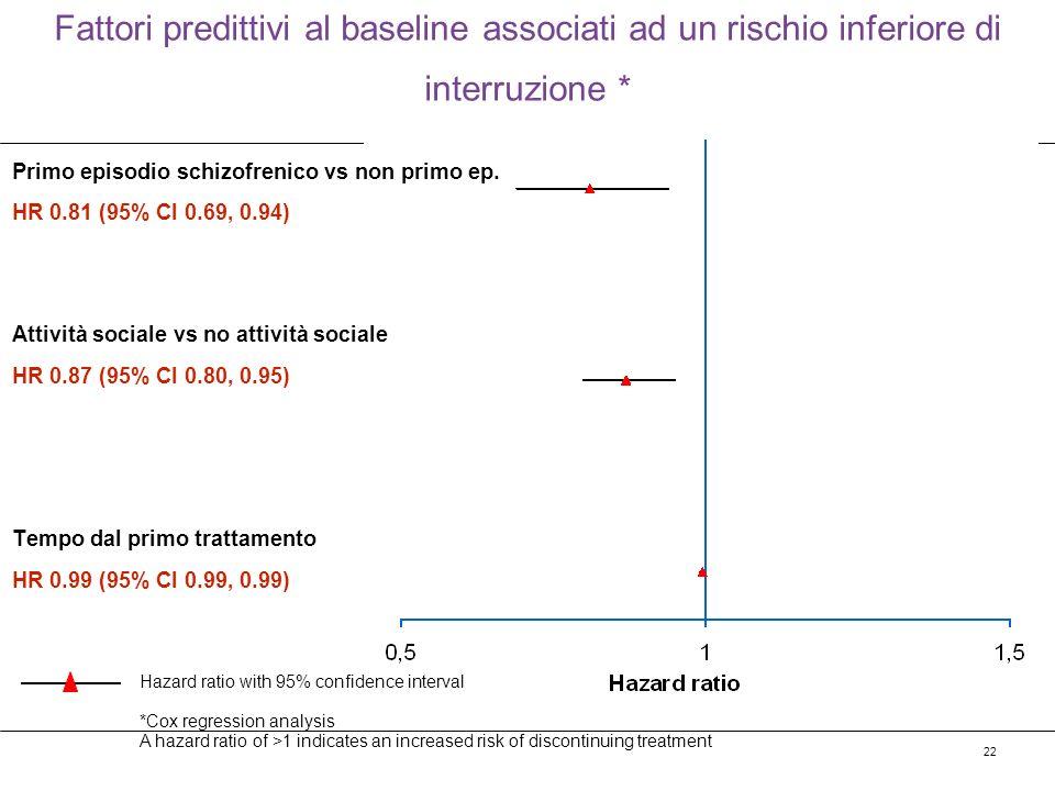 Fattori predittivi al baseline associati ad un rischio inferiore di interruzione *