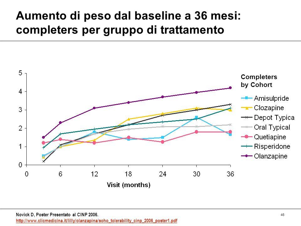 Aumento di peso dal baseline a 36 mesi: completers per gruppo di trattamento