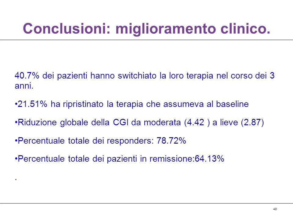 Conclusioni: miglioramento clinico.