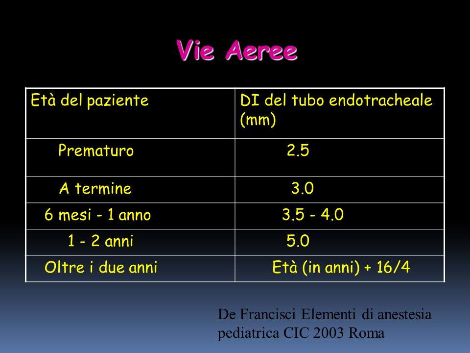 Vie Aeree Età del paziente DI del tubo endotracheale (mm) Prematuro