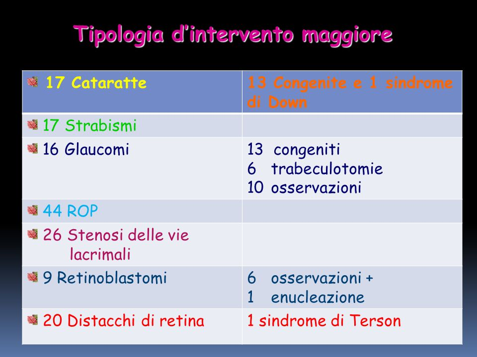 Tipologia d'intervento maggiore