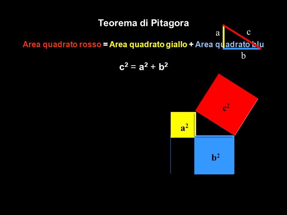 Area quadrato rosso = Area quadrato giallo + Area quadrato blu